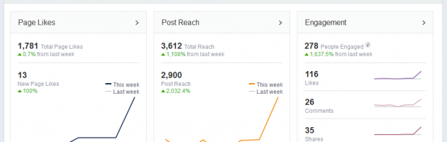 Screenshot of facebook page management insights for washington wine academy